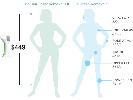Learn more about laser hair removal cost from Tria Beauty.