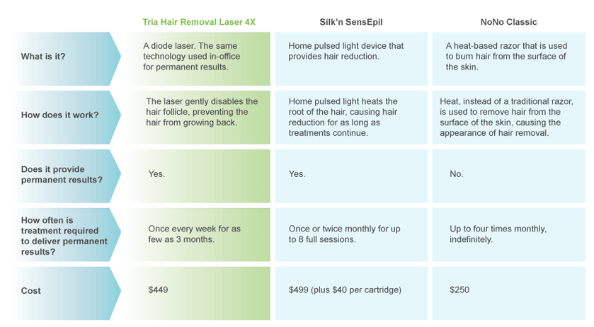 Compare Tria Beauty's laser hair removal to other hair removal options.