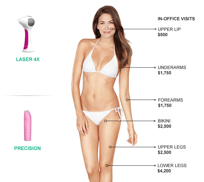 what is tria at home laser hair removal? | tria beauty, Human Body